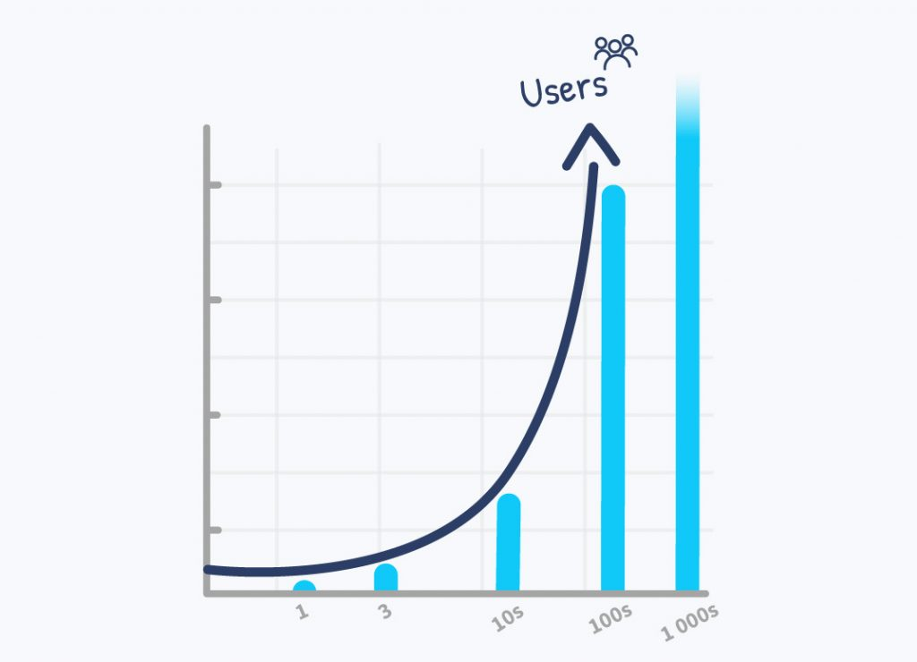 A graph shows the growth of Desygner users