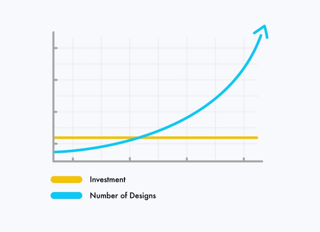 white return-investment graph using desygner. Investment vs Designs.
