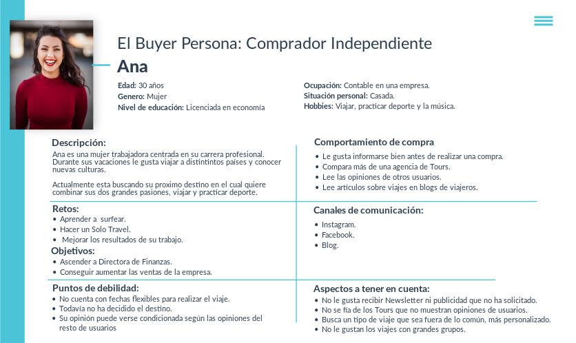 Buyer Persona Plantilla
