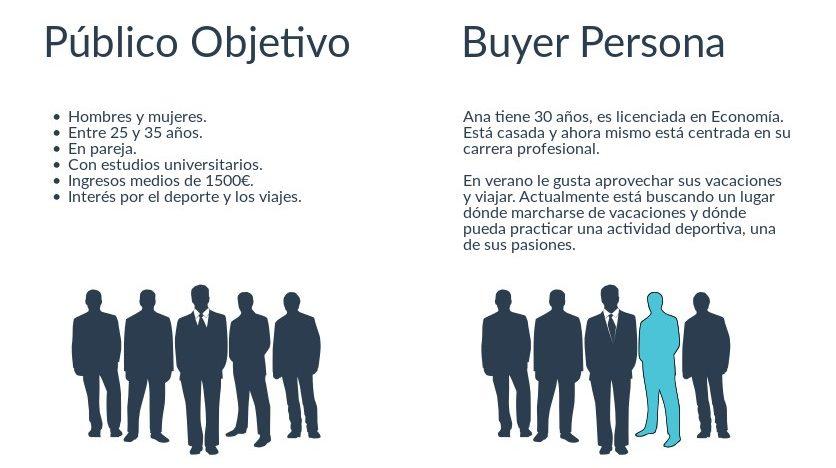 Publico objetivo y buyer persona